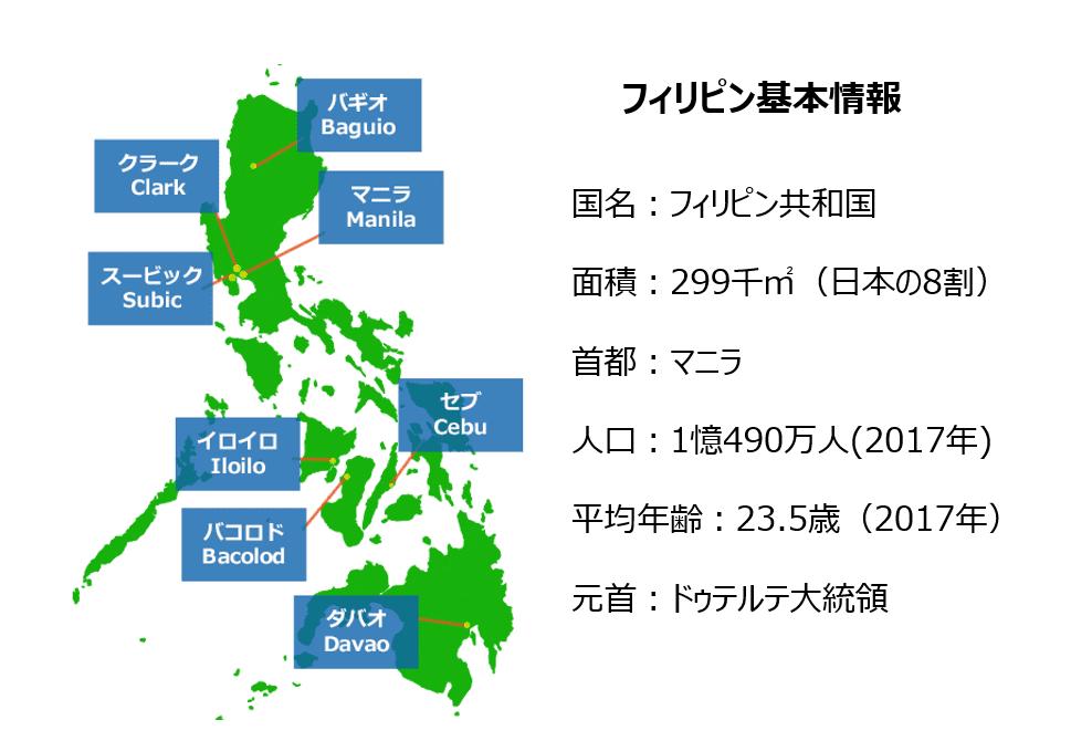 フィリピン基本情報