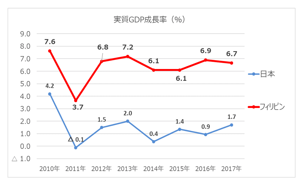 実質GDP生両立は、日本が2017年1.7%に対し、フィリピンは6.7%と非常に高い成長率を維持しています。