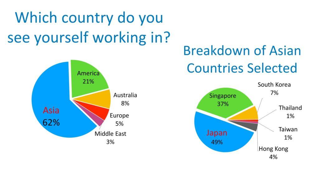 フィリピン人ITエンジニアの62%はアジアで働きたいと考え、そのうち49%の人が日本を希望しています。