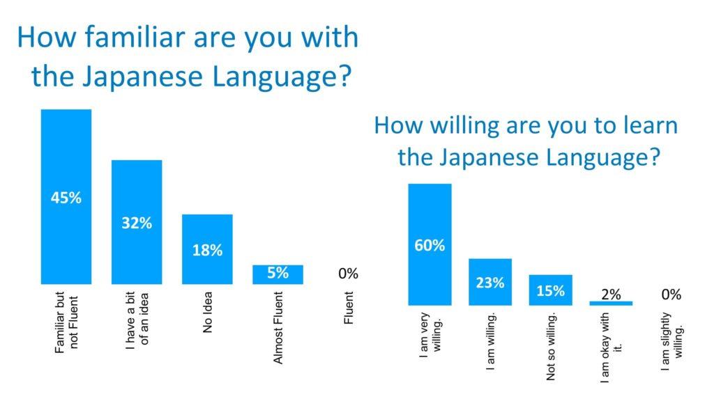 フィリピン人ITエンジニアの中で、日本語を話せる人は少ないですが、日本語にとても親しみをもち、機会があれば勉強したいとかんがえている人の割合は80%以上になります。