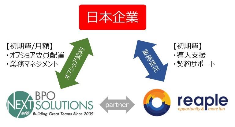 reapleは、日本企業のオフショア事業をサポートします。具体的には、導入支援、契約サポート、採用活動を行います。