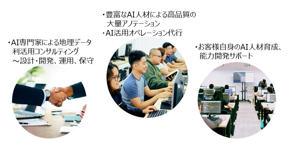 FAIFのサービスは、AI専門家による地理データ利活用コンサルティング、高品質の大量アノテーション、AIオペレーション代行、お客様自身のAI人材育成、能力開発のサポートです。