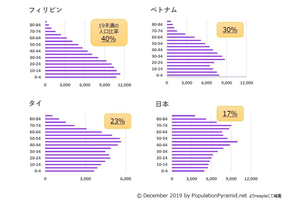 フィリピンは19歳未満の人口比率が40%と非常に高く、タイ23%、日本17%に比べると将来にわたり人口ボーナスが続きます。