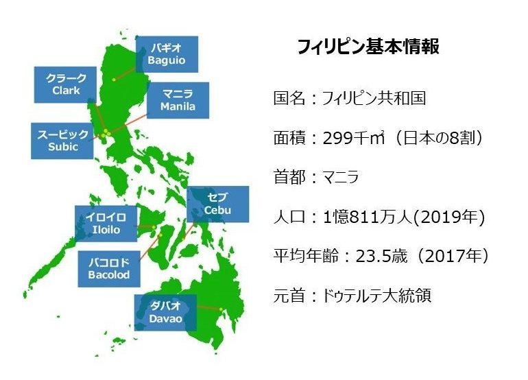 フィリピンの基本情報 人口は2019年現在1億811万人、 平均年齢23.5歳