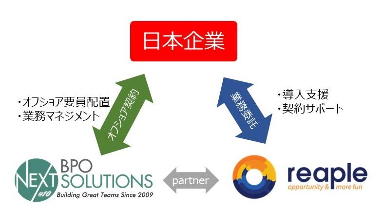 reapleはNext BPOSolutionsのPartnerとして、日本企業のオフショア導入を支援します。
