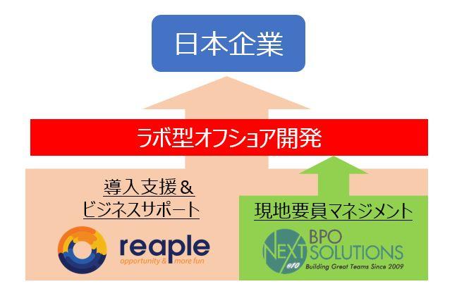 reapleは、NextBPO Solutionsと共に、お客様のラボ型オフショア開発を支援します。